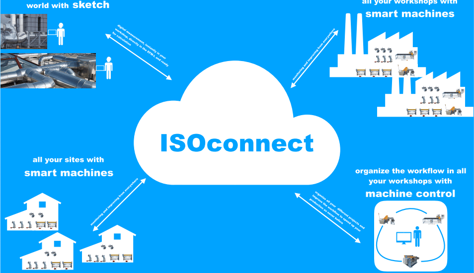 Isoconnect
